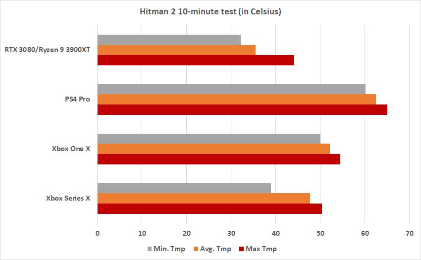 Dados dos testes de temperatura feitos pelo Venturebeat