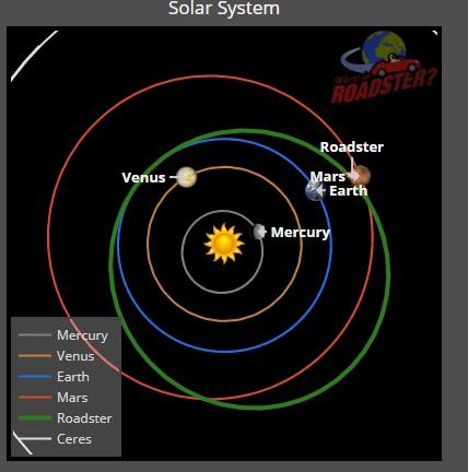 Segundo o Where is Roadster, o carro está de fato próximo de Marte.
