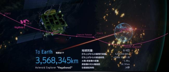 Neste momento, a sonda está a 3,5 milhões de quilômetros da Terra.