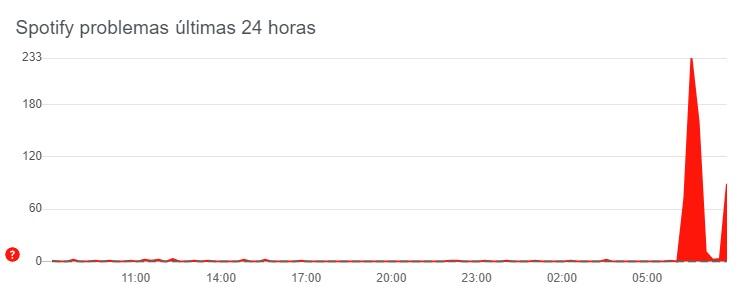 O gráfico do Down Detector confirma os relatos de falhas nesta manhã.