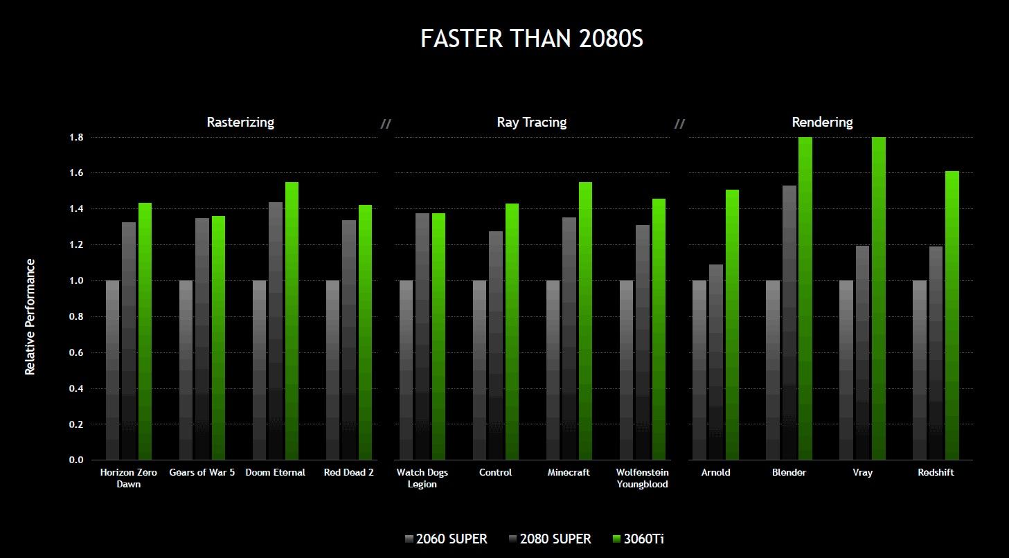 Performance da RTX 3060 TI (Fonte: Adrenaline / Reprodução)