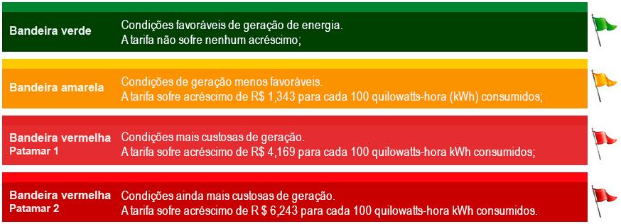 Quadro de bandeiras tarifárias da Aneel.