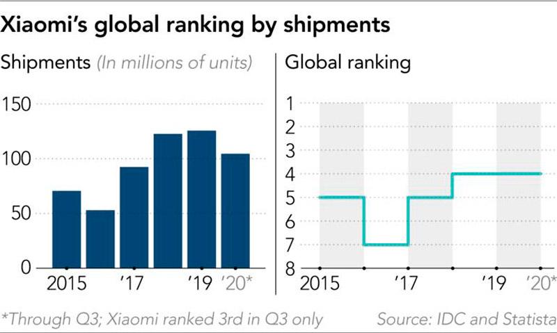 A Xiaomi ocupa a quarta posição no mercado de celulares atualmente