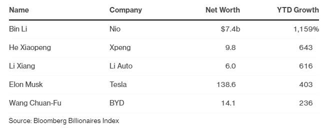 Quadro com o aumento da fortuna de cinco empreendedores do setor de elétricos.