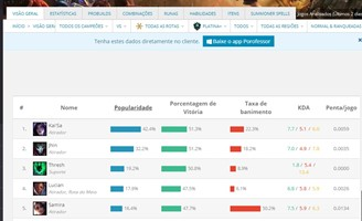 In the overview, you have an interesting average of the popularity and winning rate of each