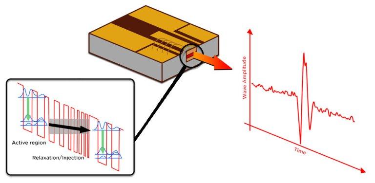 Neurônio artificial feito com um laser de cascateamento quântico. desenvolvido pela equipe.