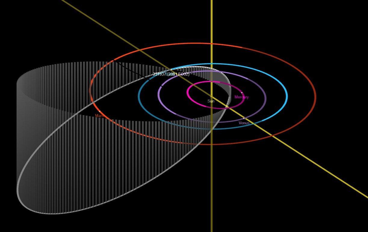 2001 FO32 orbit diagram