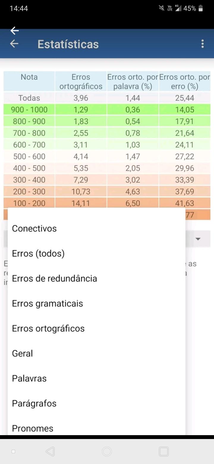 Aba de estatísticas fornecidas pelo app