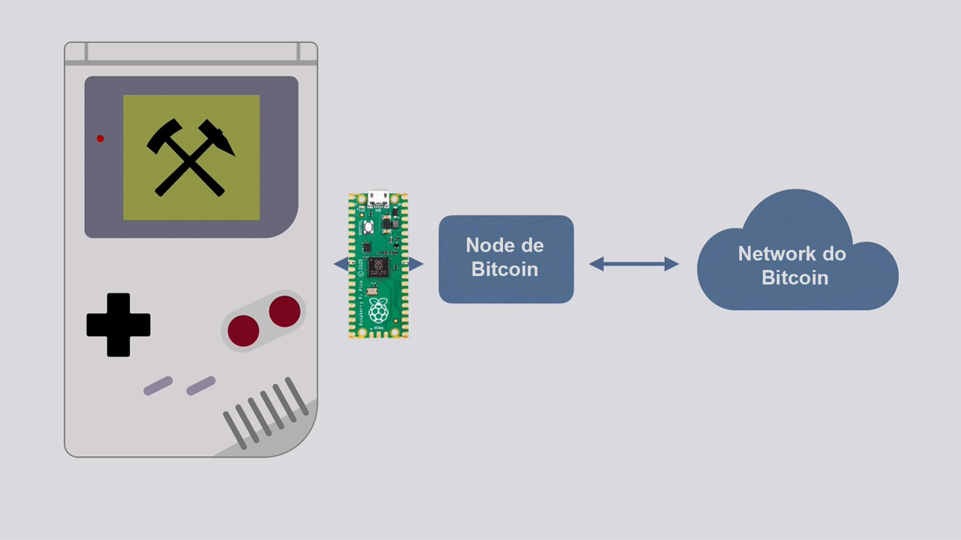 Desenvolvedor consegue fazer Game Boy de 1989 minerar Bitcoin - Gaming Lab