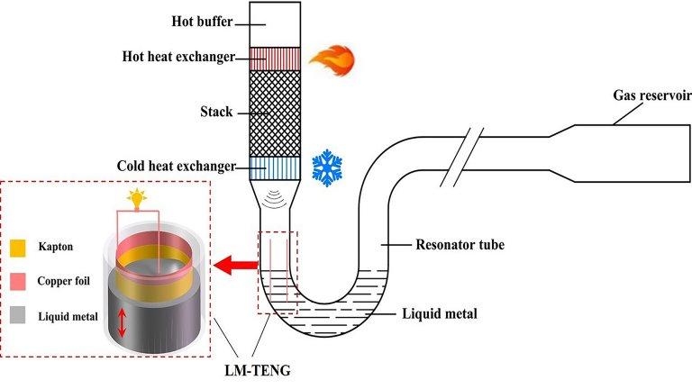 Esquema de funcionamento do gerador termoacústico.