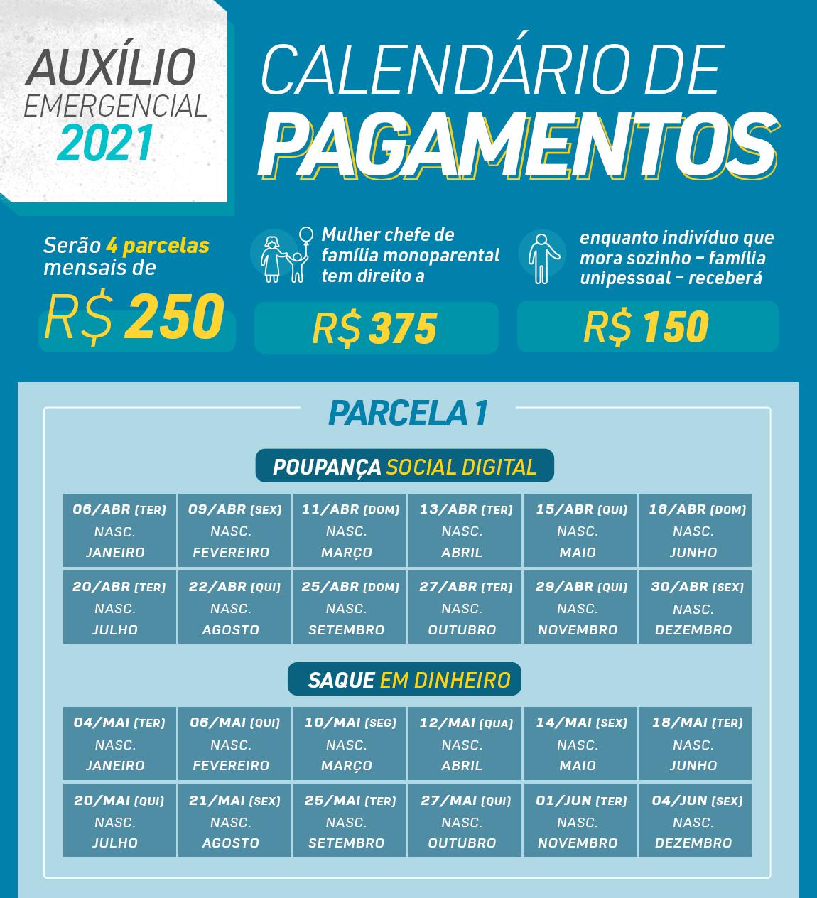 Dados sobre o auxílio emergencial de 2021 e datas de pagamento da primeira parcela. (Fonte: Agência Brasil / Reprodução)
