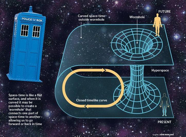 Na chamada curva fechada do tipo tempo, o viajante sempre voltará ao ponto onde começou sua jornada, não importa quantas voltas dê no espaço-tempo.