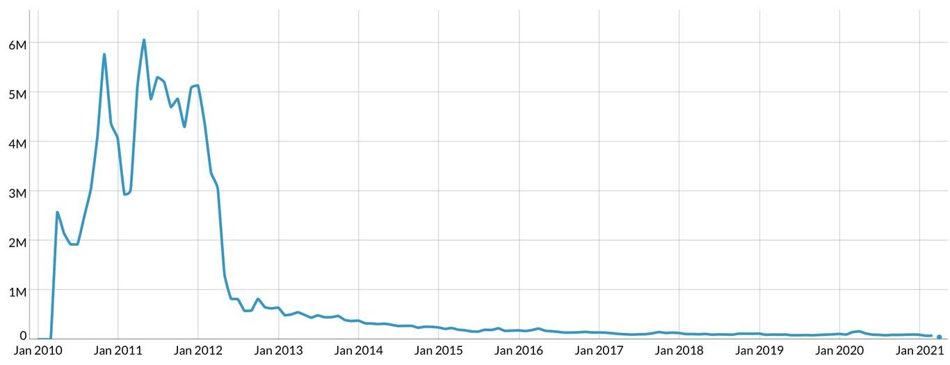 Número de downloads do instalador eMule de 2010 até hoje (Fonte: SourceForge/Reprodução)