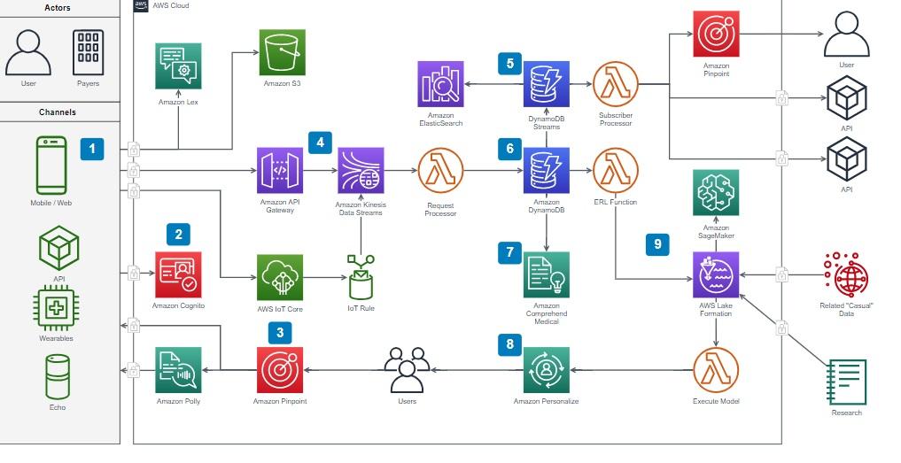 Diagrams.net.