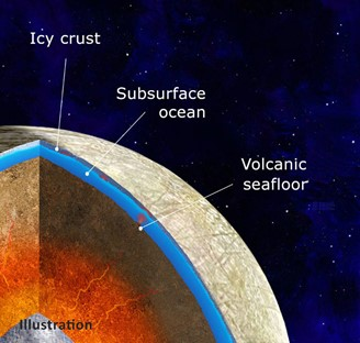 Representation of the interior of the Europa moon: on the inside, the volcanic soil; in the middle, ocean under the surface and outside, its crust frozen.