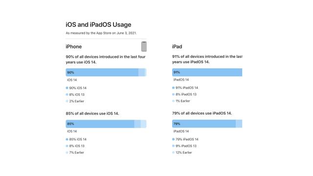 Gráficos acerca da adoção do iOS e iPadOS 14 em dispositivos da Apple. (Fonte: iClarified / Reprodução)
