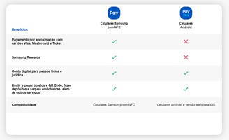 Differences between Samsung Pay and its