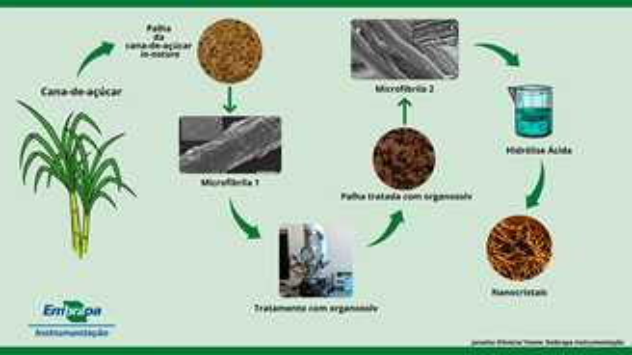 Nanocrystals production process.
