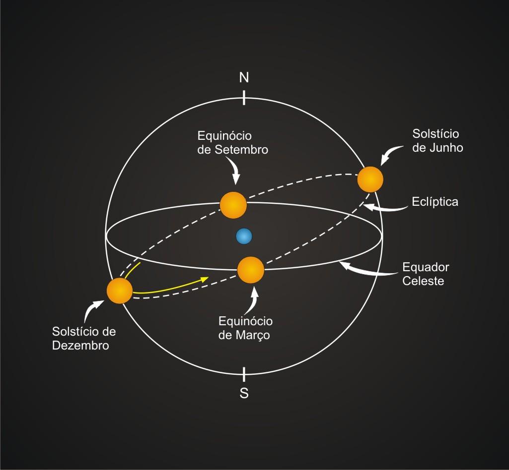 Posições do Sol na eclíptica