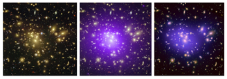 Abell 1689 galaxy cluster. Galaxies in the visible spectrum (left), hot gas observed in X-rays (centre) and dark matter distribution inferred by gravitational lensing (right).