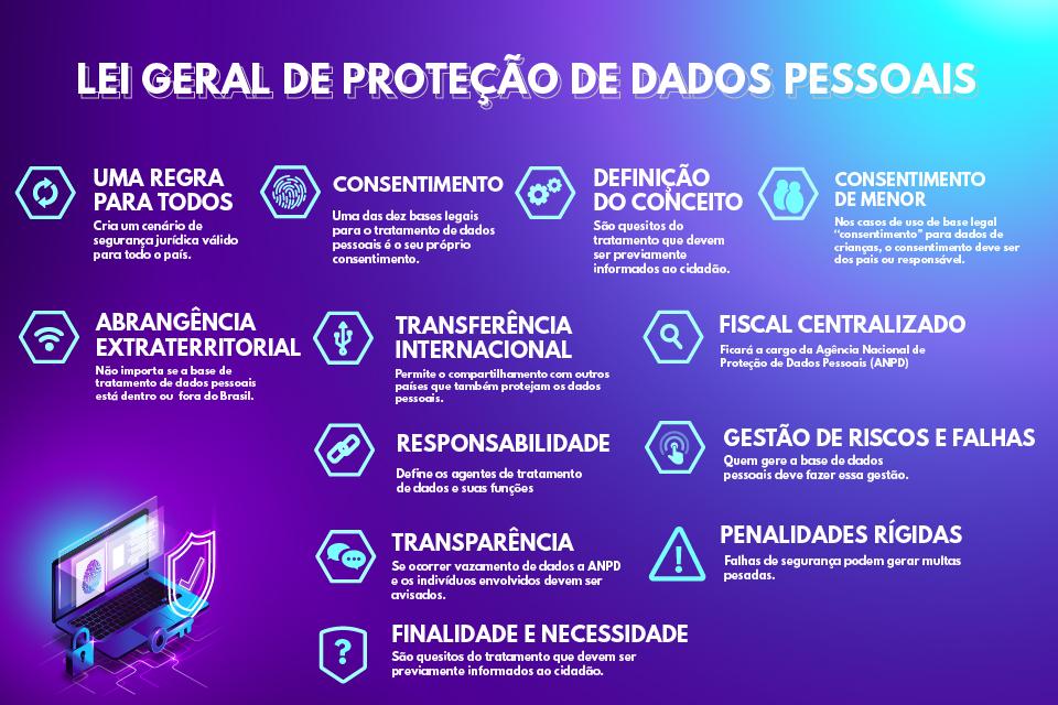 Pontos principais da LGPD. (Fonte: Giovana Pignati)