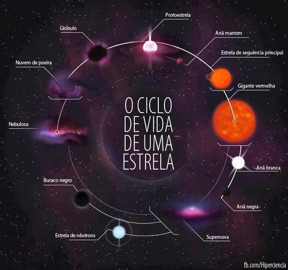 Schematic representation of the evolution of stars.