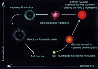 Representation of the evolution of a solar-type star.