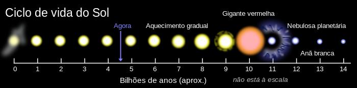 Evolutionary scheme of the Sun.