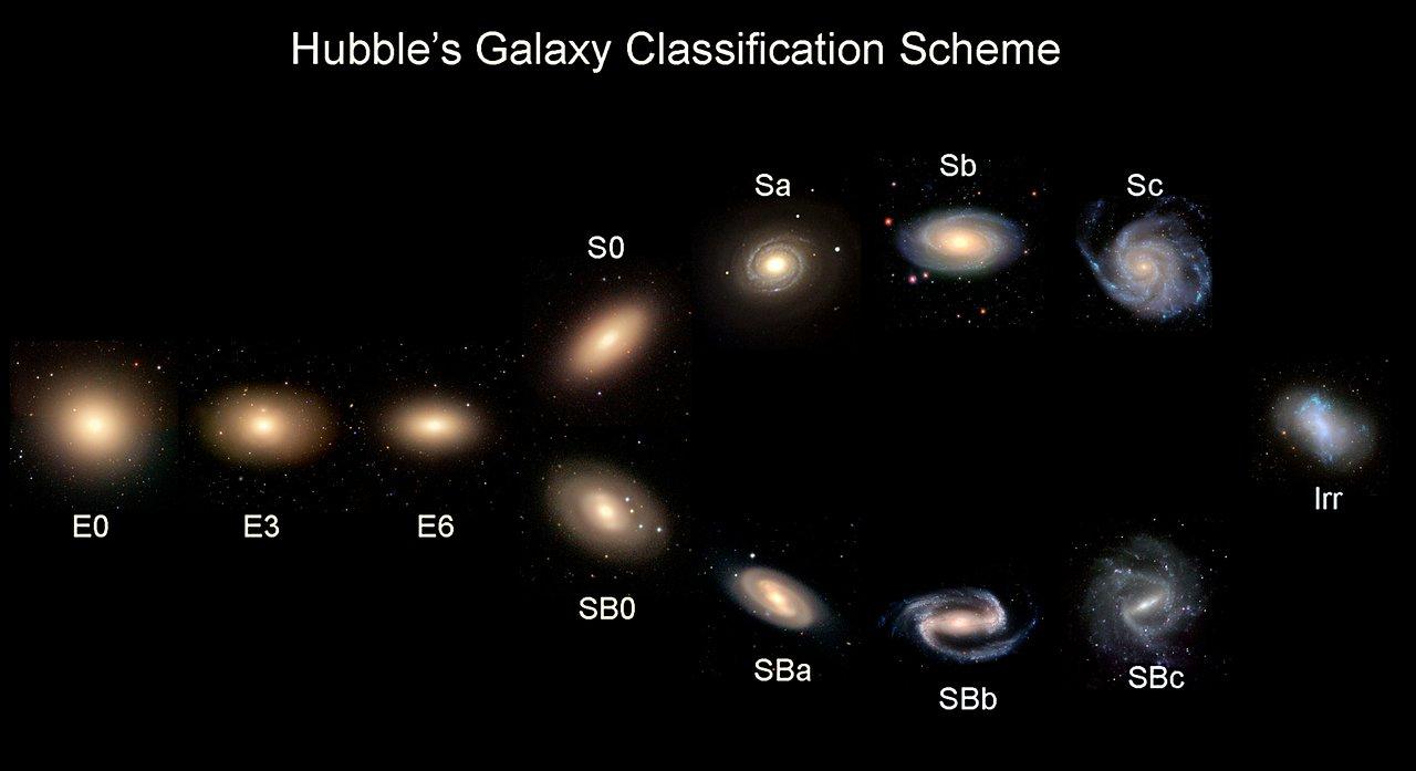 Esquema de classificação de galáxias de acordo com morfologia, utilizando exemplos reais.
