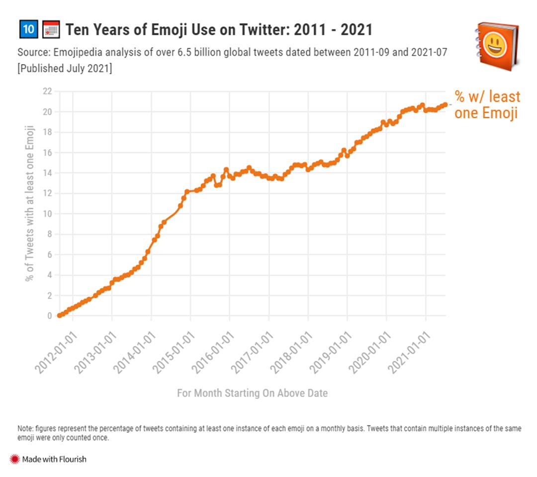 Gráfico ilustrando o crescimento no uso de emojis na última década. (Fonte: Emojipedia / Reprodução)