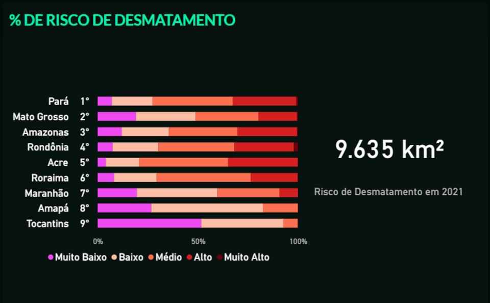 Parque do Xingu, no Pará, é uma das áreas com maior vulnerabilidade ao desmatamento até março de 2022, segundo Inteligência Artificial. (Fonte: PrevisIA/Reprodução)