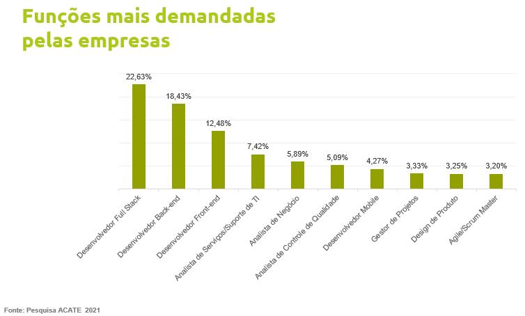 O estudo foi feito com 228 empreendedores do setor, em parceria com professores da Universidade Federal de Santa Catarina (UFSC).