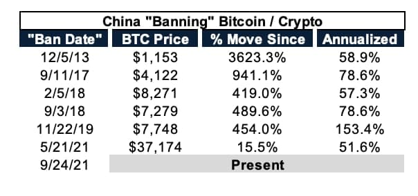 """Bitcoin price movement every """"prohibition"""" of the Chinese government.  (Source: Blockworks / Reproduction)"""