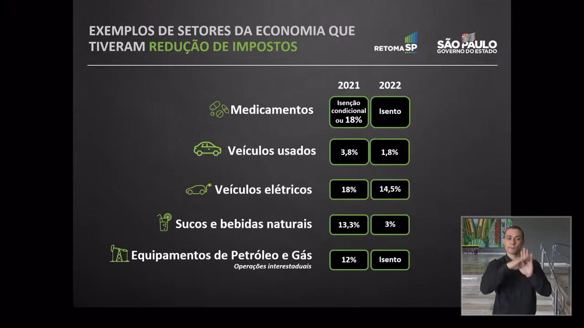Indústria de eletrônicos ficou fora da desoneração fiscal do Estado de São Paulo. (Fonte: YouTube/Governo de São Paulo/Reprodução)