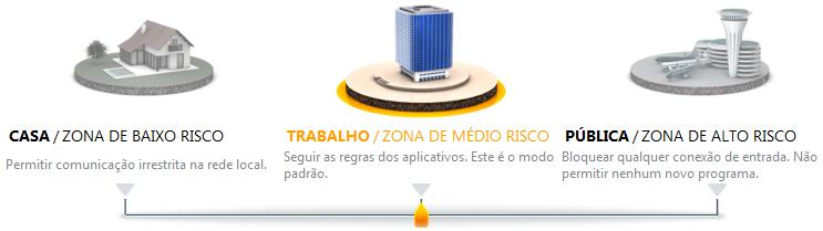 Perfis do firewall