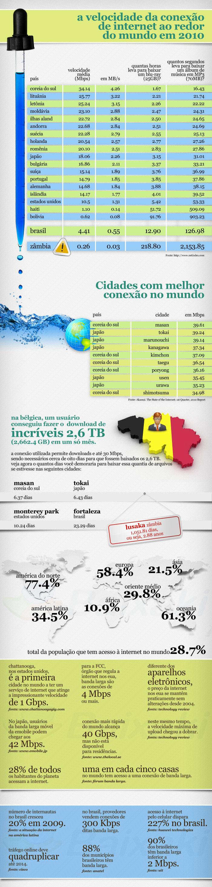 A internet no mundo em 2010