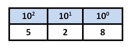 Como um computador faz cálculos pelo sistema binário?  Leia mais no Baixaki 617672
