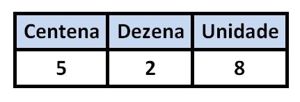 Como um computador faz cálculos pelo sistema binário?  Leia mais no Baixaki 749178