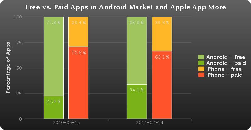 Aplicativos pagos e gratuitos