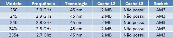 Modelos e especificações do AMD Athlon II X2