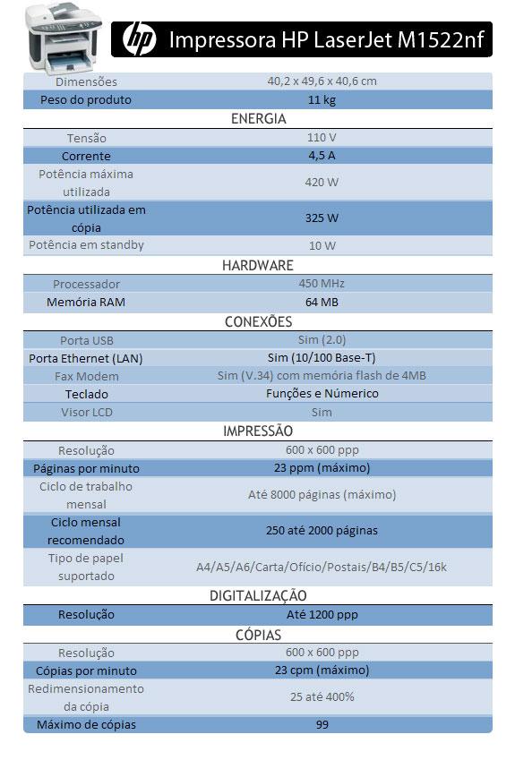 Especificações da HP LaserJet M1522nf