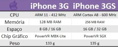 Comparação entre o iPhone 3G e o 3GS