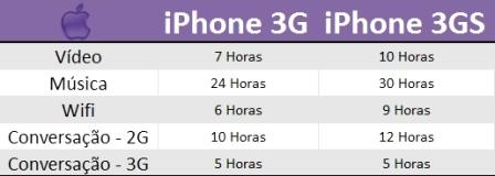 Bateria ainda melhor no iPhone 3GS