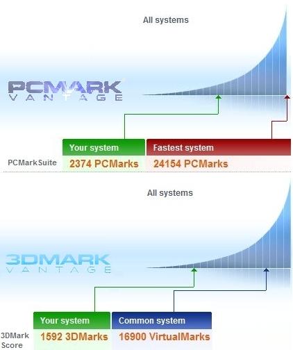 Resultados dos Benchmarks