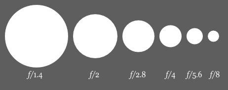 Esquema básico de aberturas de uma lente para fotografia.