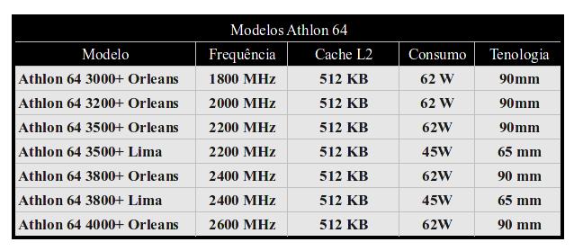 Modelos Athlon 64