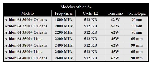 Modelos do Athlon