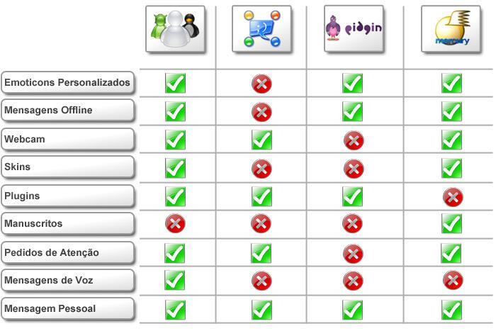 Tabela comparativa dos programas