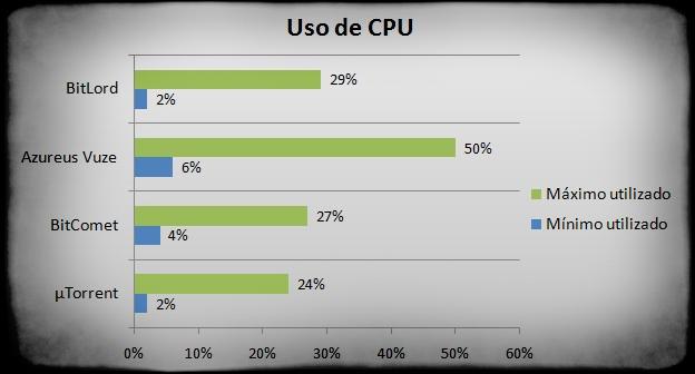 Resultados dos testes na utilização do processador