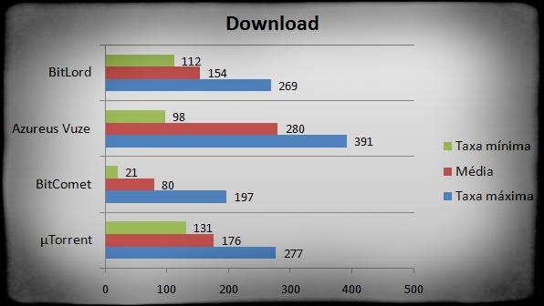 Gráfico comparando velocidades de Download
